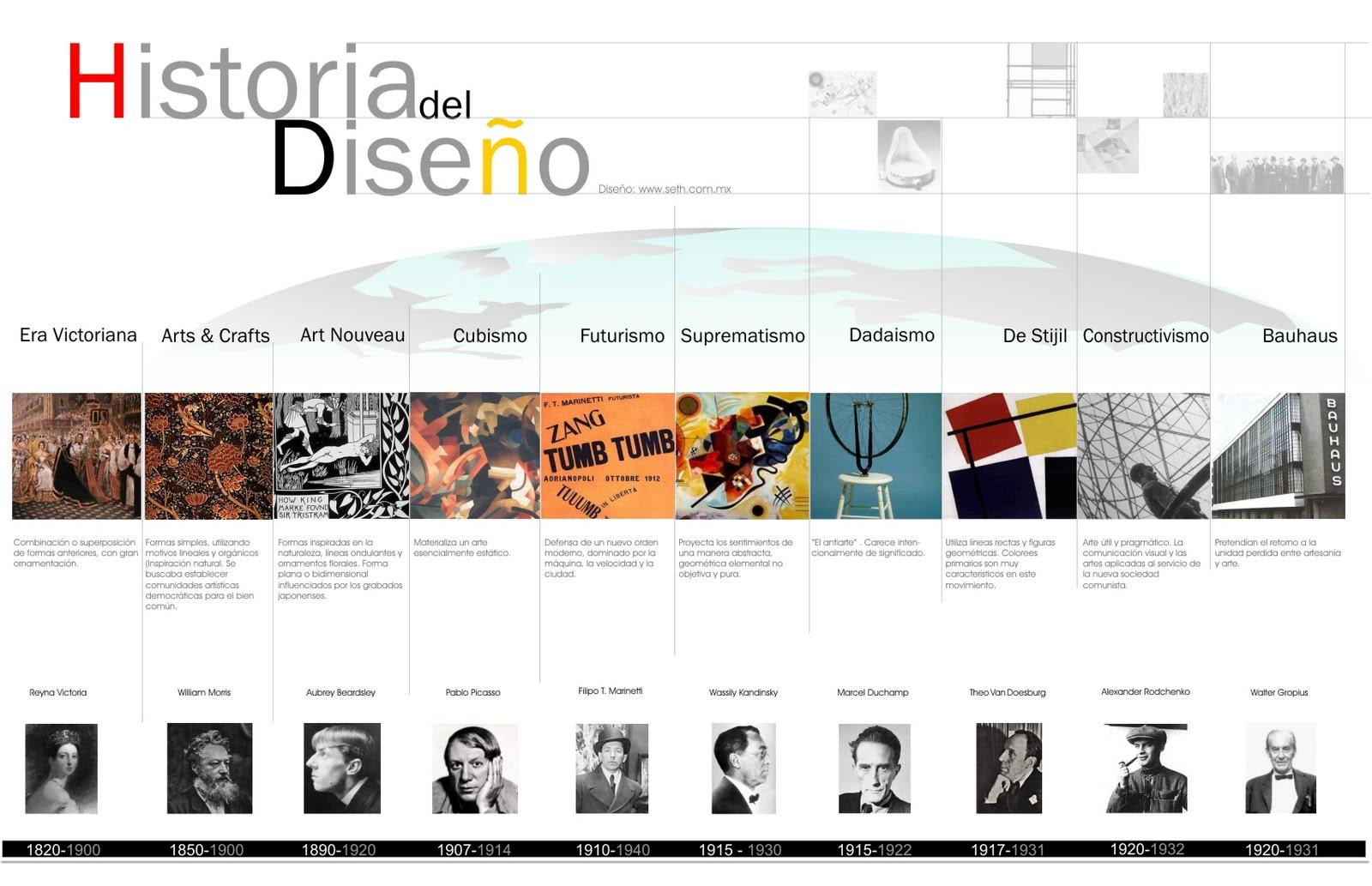historia_del_diseno_time_line