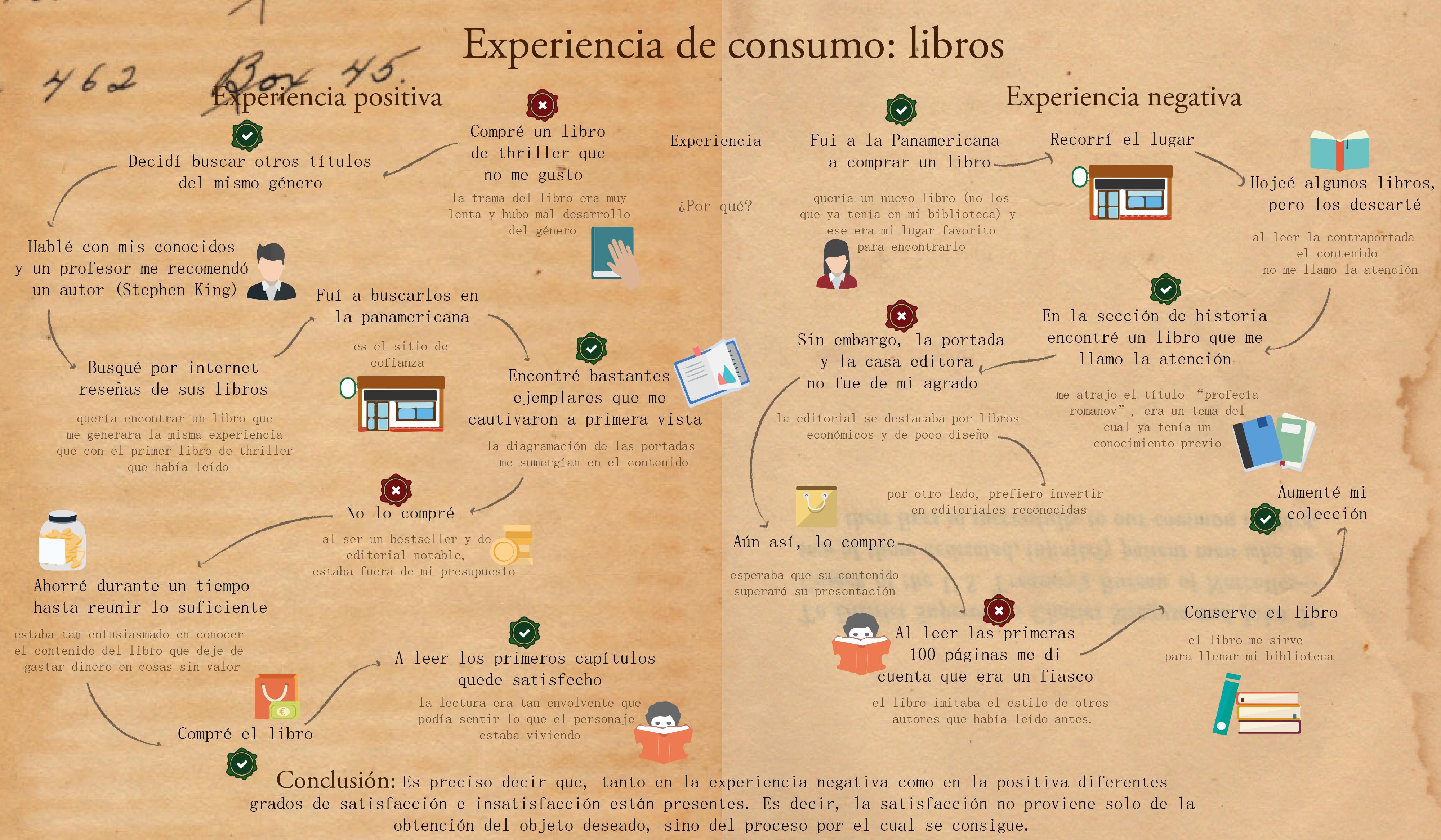 Infografía libros