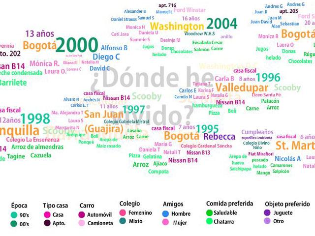 Andrea Rodriguez / Dónde he vivido ?