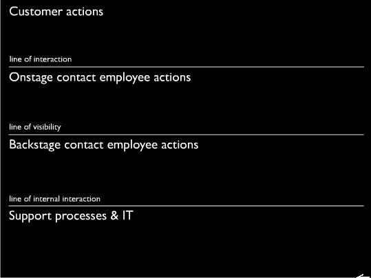 Service design qu es un blueprint cmo se construye y qu herramientas se necesitan para representar las situaciones observadas en un caso de estudio blueprint malvernweather Images