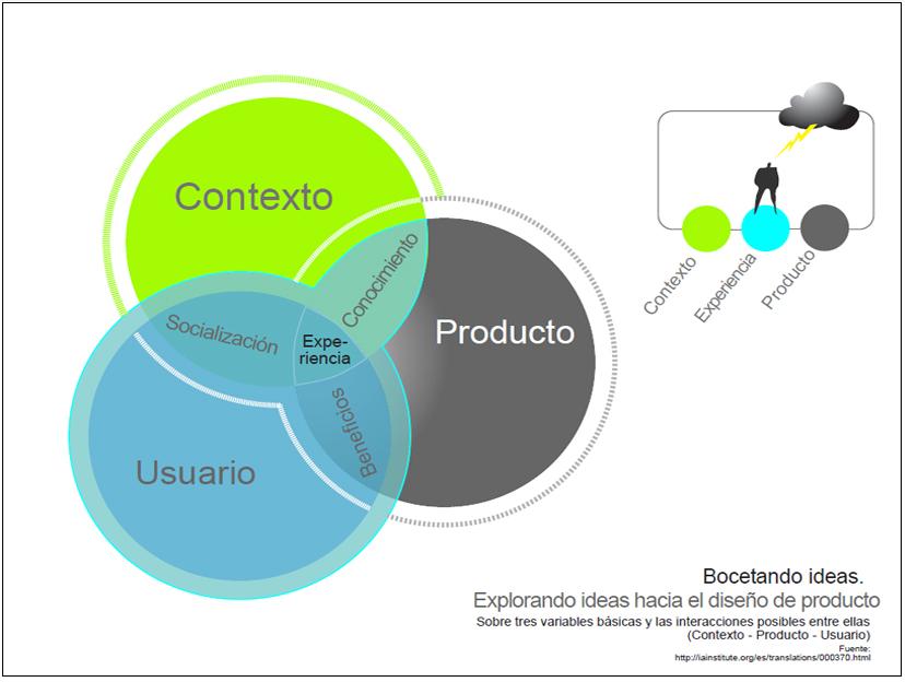 Diseño de Experiencia Centrado en el Usuario
