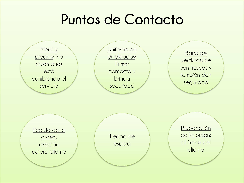 Verde Monamour - Puntos de contacto