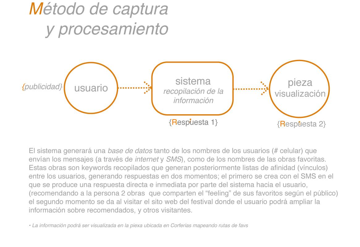metodo de captura y procesamiento